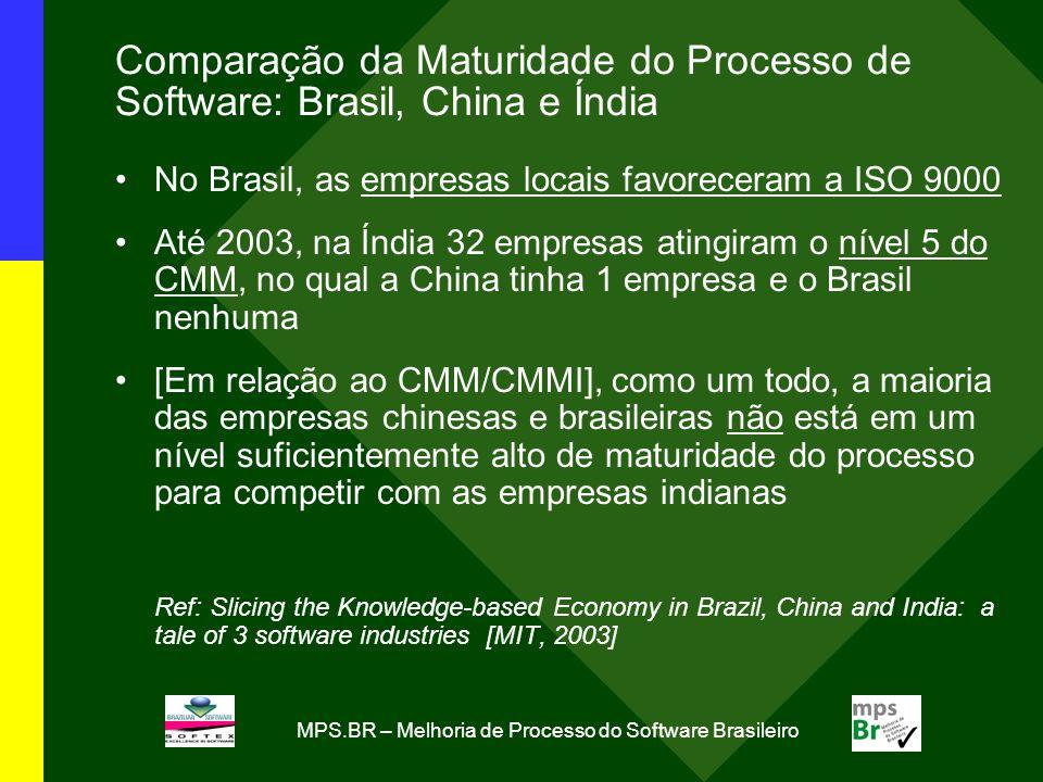 MPS.BR – Melhoria de Processo do Software Brasileiro Comparação da Maturidade do Processo de Software: Brasil, China e Índia No Brasil, as empresas lo