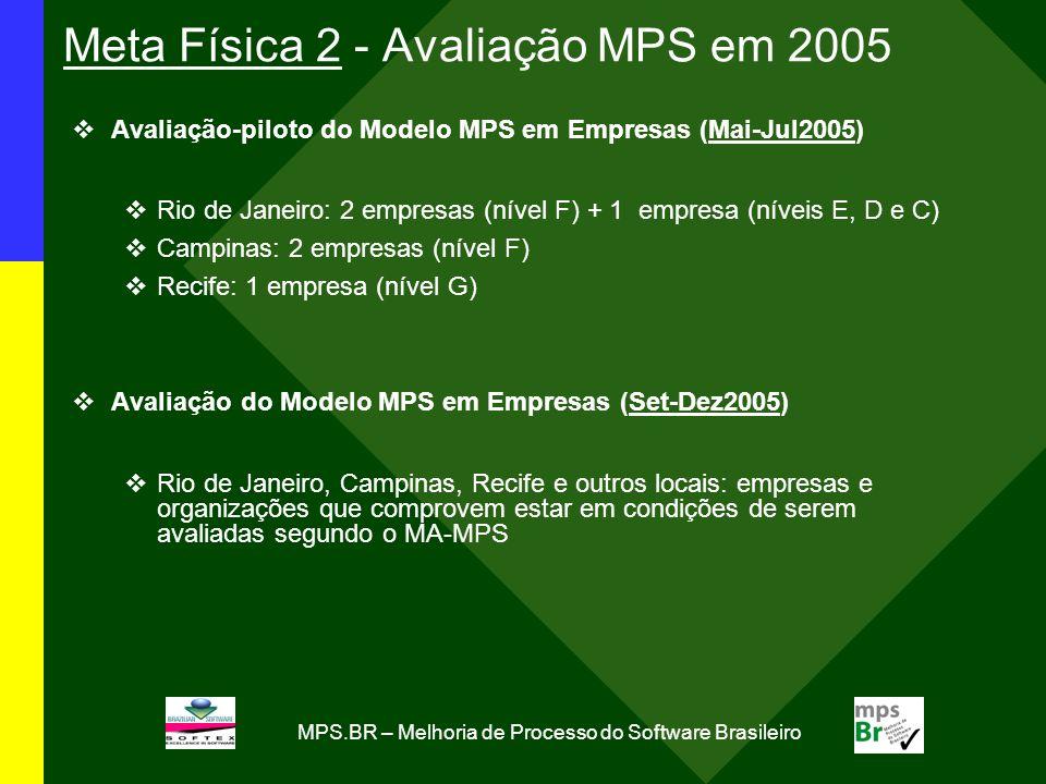 MPS.BR – Melhoria de Processo do Software Brasileiro Meta Física 2 - Avaliação MPS em 2005 Avaliação-piloto do Modelo MPS em Empresas (Mai-Jul2005) Ri