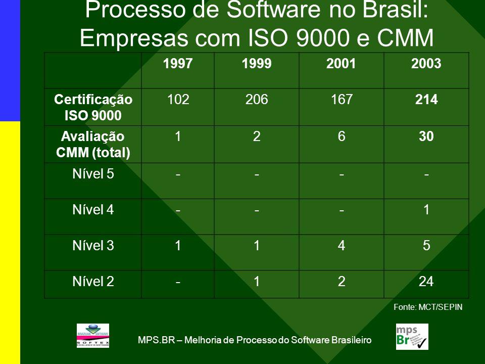 MPS.BR – Melhoria de Processo do Software Brasileiro 1997199920012003 Certificação ISO 9000 102206167214 Avaliação CMM (total) 12630 Nível 5---- Nível