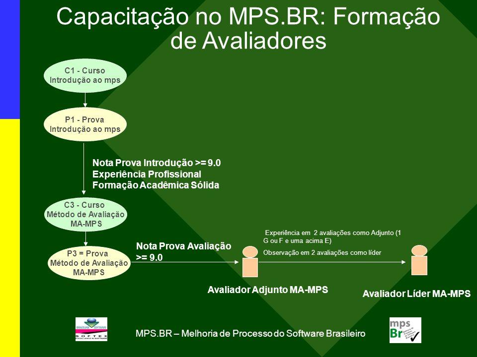 MPS.BR – Melhoria de Processo do Software Brasileiro C1 - Curso Introdução ao mps P1 - Prova Introdução ao mps C3 - Curso Método de Avaliação MA-MPS P