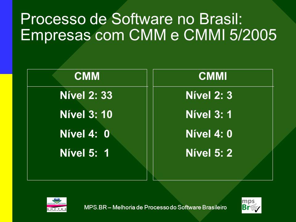Processo de Software no Brasil: Empresas com CMM e CMMI 5/2005 CMM Nível 2: 33 Nível 3: 10 Nível 4: 0 Nível 5: 1 CMMI Nível 2: 3 Nível 3: 1 Nível 4: 0
