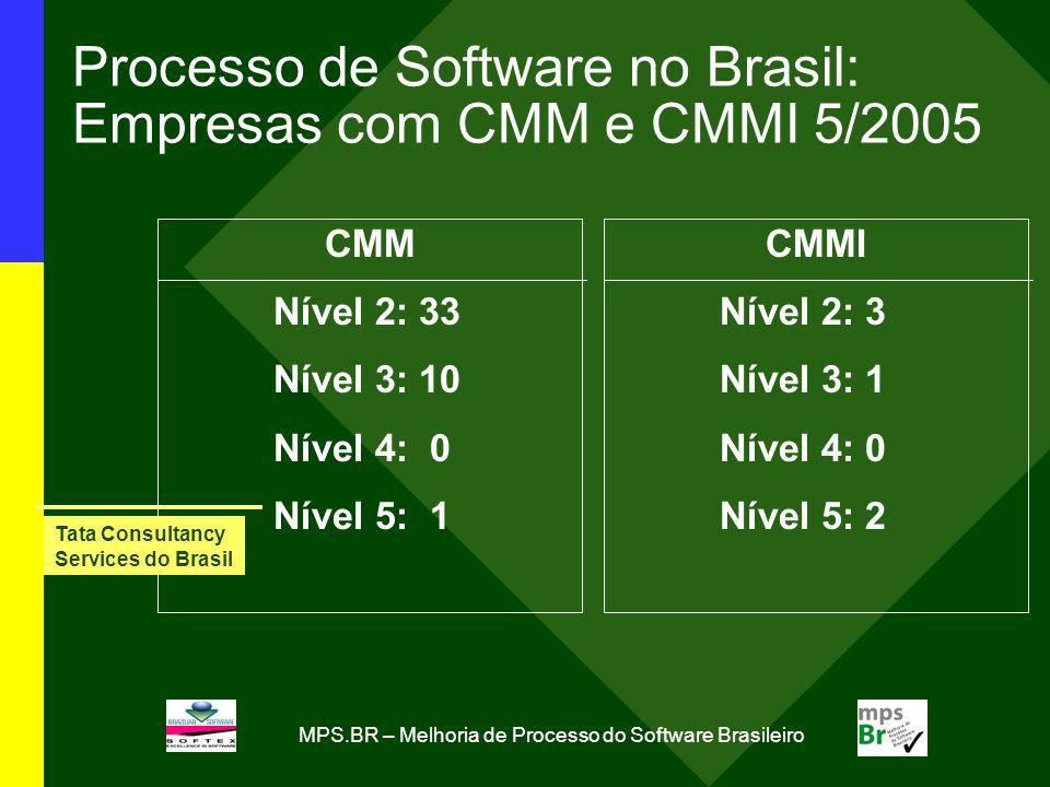 MPS.BR – Melhoria de Processo do Software Brasileiro Processo de Software no Brasil: Empresas com CMM e CMMI 5/2005 CMM Nível 2: 33 Nível 3: 10 Nível