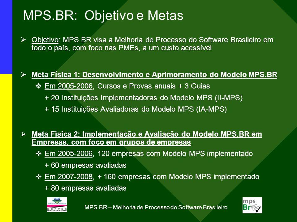 MPS.BR: Objetivo e Metas Objetivo: MPS.BR visa a Melhoria de Processo do Software Brasileiro em todo o país, com foco nas PMEs, a um custo acessível M