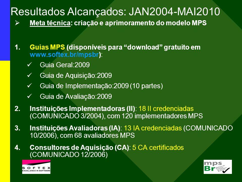 Resultados Alcançados: JAN2004-MAI2010 Meta técnica: criação e aprimoramento do modelo MPS 1.Guias MPS (disponíveis para download gratuito em www.soft