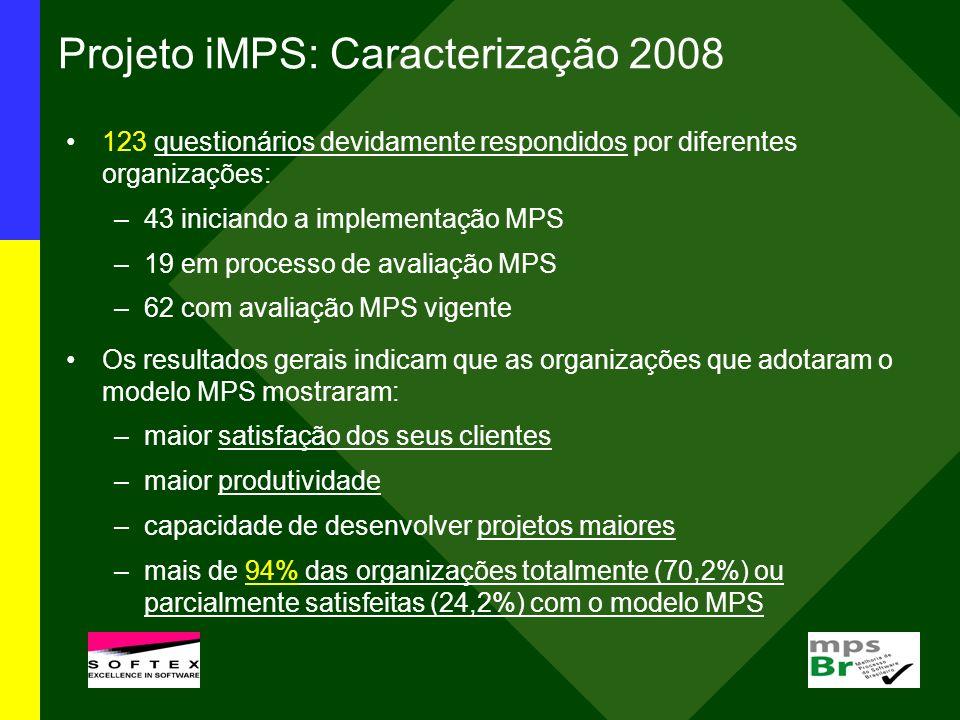 Projeto iMPS: Caracterização 2008 123 questionários devidamente respondidos por diferentes organizações: –43 iniciando a implementação MPS –19 em proc
