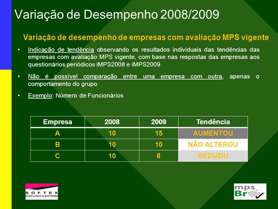 Variação de Desempenho 2008/2009 Variação de desempenho de empresas com avaliação MPS vigente Indicação de tendência observando os resultados individu