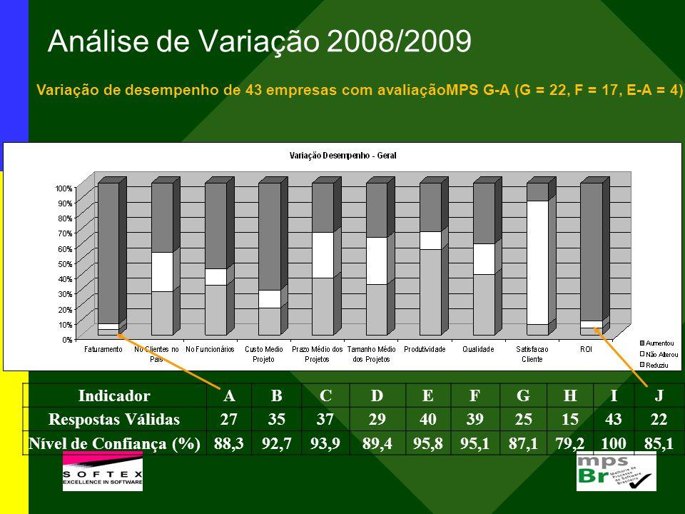 Análise de Variação 2008/2009 IndicadorABCDEFGHIJ Respostas Válidas27353729403925154322 Nível de Confiança (%)88,392,793,989,495,895,187,179,210085,1