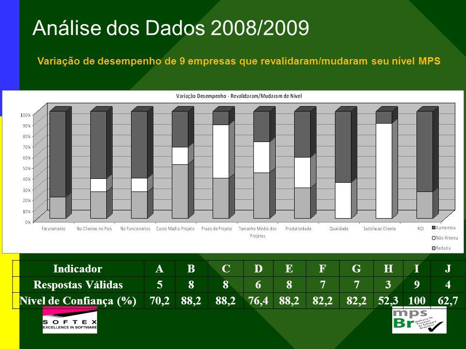 Análise dos Dados 2008/2009 Variação de desempenho de 9 empresas que revalidaram/mudaram seu nível MPS IndicadorABCDEFGHIJ Respostas Válidas5886877394