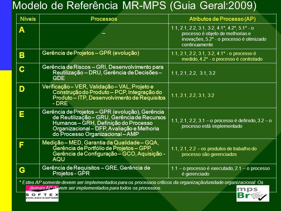 Projeto iMPS: Resultados de Desempenho Objetivo do projeto iMPS: planejar e executar periodicamente um estudo experimental (survey) para acompanhar e evidenciar resultados de desempenho nas organizações que adotaram o modelo MPS.