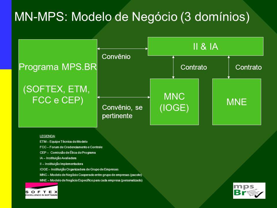 MN-MPS: Modelo de Negócio (3 domínios) Programa MPS.BR (SOFTEX, ETM, FCC e CEP) II & IA MNE MNC (IOGE) Contrato Convênio Convênio, se pertinente LEGEN