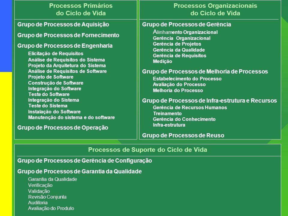 Projeto: mps Br – melhoria de processo do software Brasileiro Processos Primários do Ciclo de Vida Grupo de Processos de Aquisição Grupo de Processos