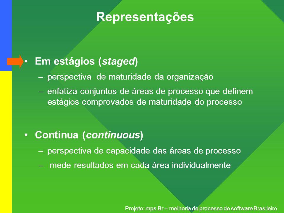 Projeto: mps Br – melhoria de processo do software Brasileiro Representações Em estágios (staged) –perspectiva de maturidade da organização –enfatiza