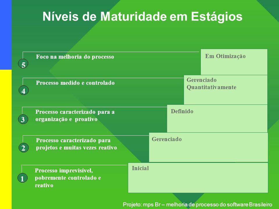 Projeto: mps Br – melhoria de processo do software Brasileiro Níveis de Maturidade em Estágios Gerenciado Definido Gerenciado Quantitativamente Em Oti