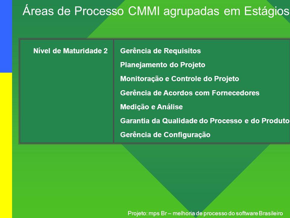 Projeto: mps Br – melhoria de processo do software Brasileiro Nível de Maturidade 2Gerência de Requisitos Planejamento do Projeto Monitoração e Contro