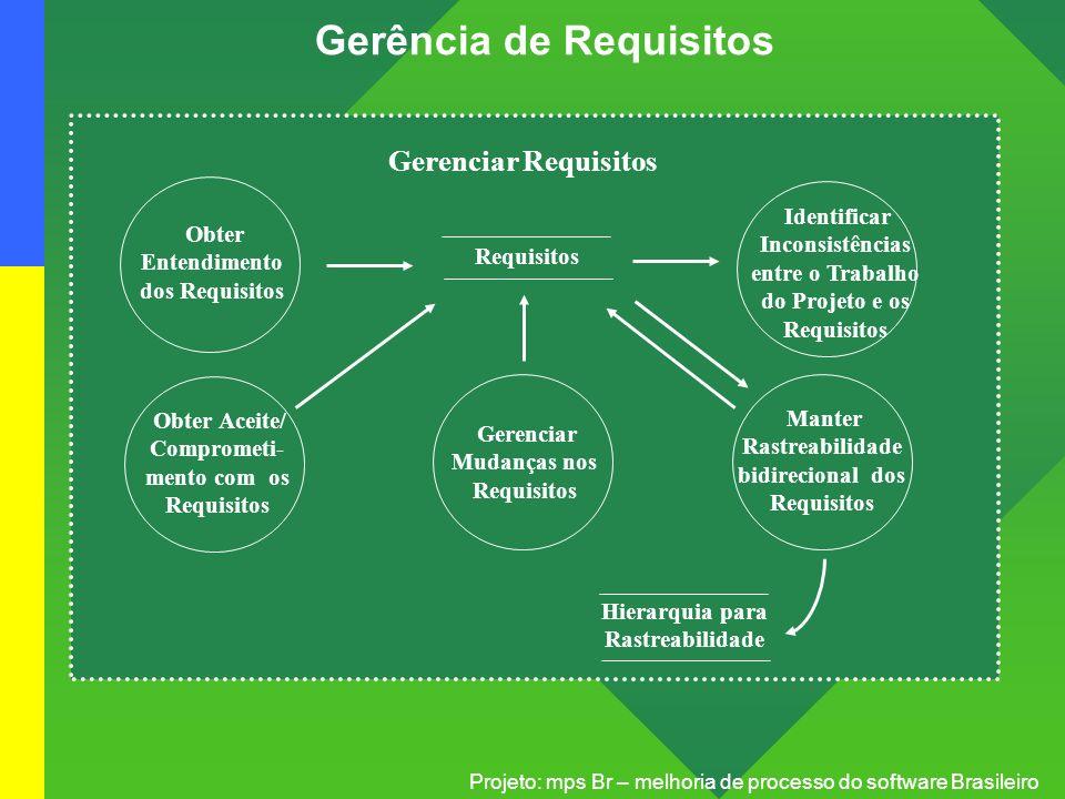 Projeto: mps Br – melhoria de processo do software Brasileiro Gerência de Requisitos Hierarquia para Rastreabilidade Requisitos Obter Entendimento dos