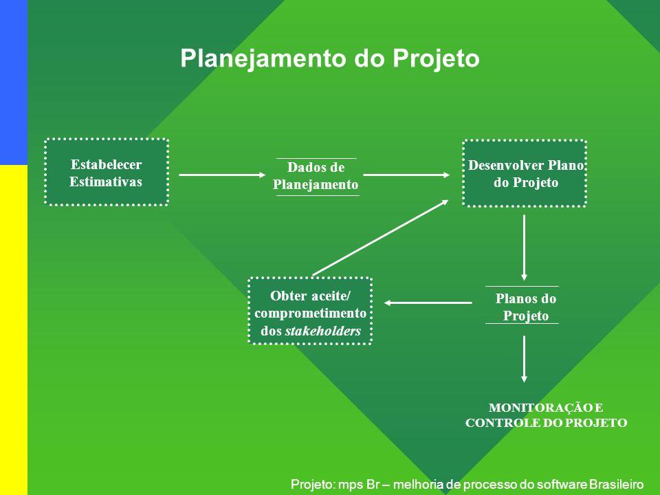 Projeto: mps Br – melhoria de processo do software Brasileiro Estabelecer Estimativas Desenvolver Plano do Projeto Obter aceite/ comprometimento dos s