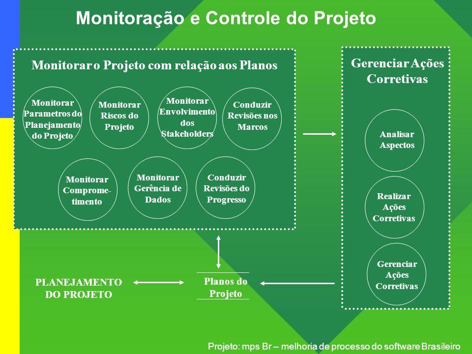 Projeto: mps Br – melhoria de processo do software Brasileiro Monitoração e Controle do Projeto Planos do Projeto PLANEJAMENTO DO PROJETO Monitorar Pa