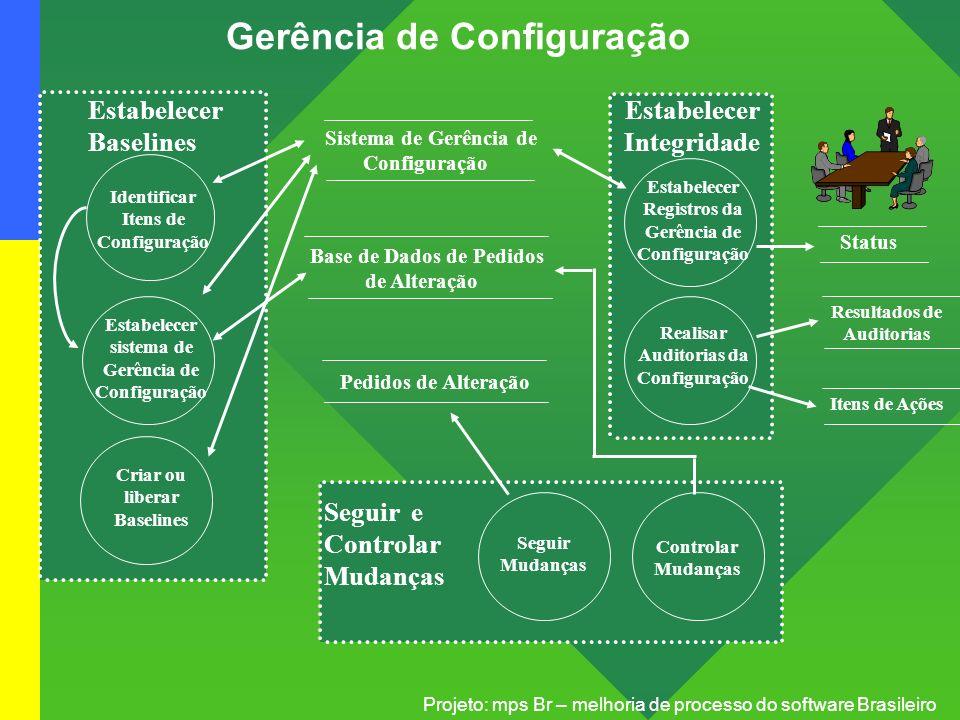 Projeto: mps Br – melhoria de processo do software Brasileiro Gerência de Configuração Estabelecer sistema de Gerência de Configuração Criar ou libera