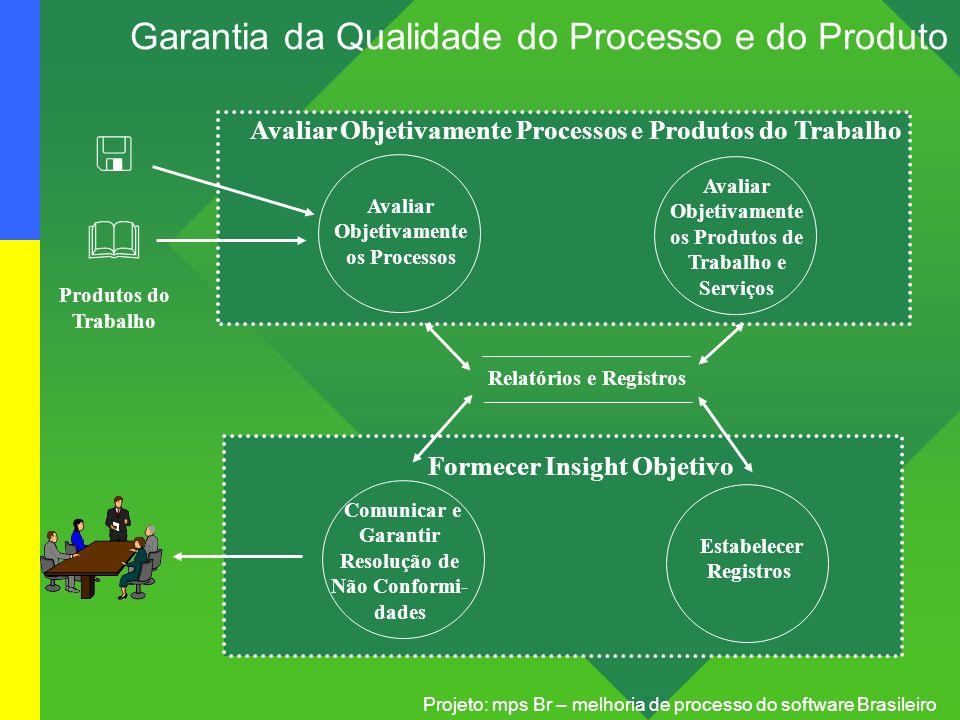 Projeto: mps Br – melhoria de processo do software Brasileiro Garantia da Qualidade do Processo e do Produto Avaliar Objetivamente Processos e Produto