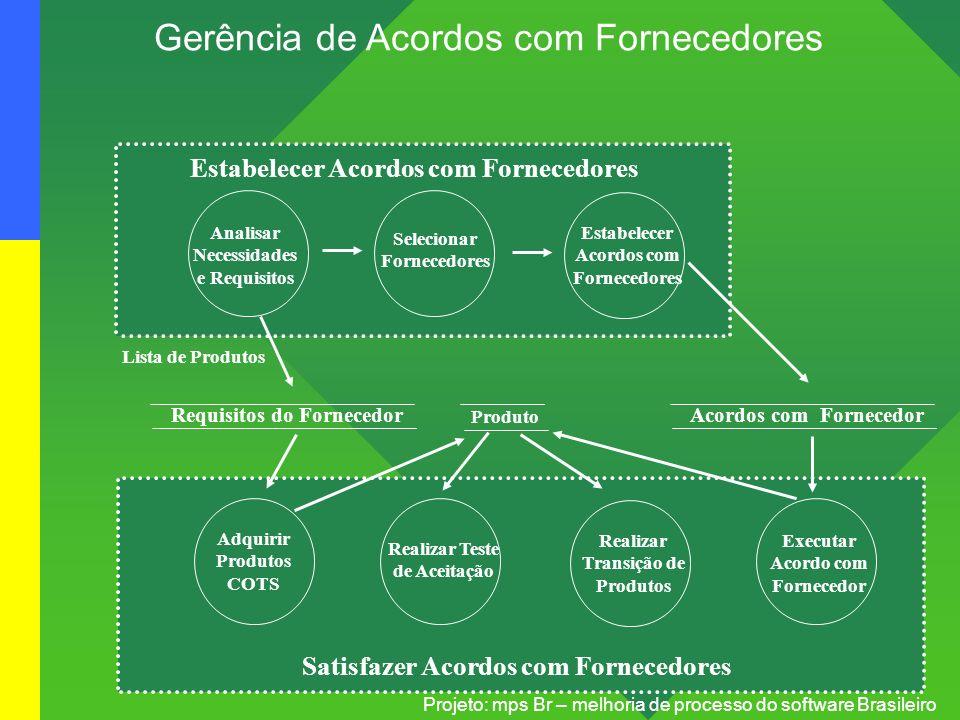 Projeto: mps Br – melhoria de processo do software Brasileiro Gerência de Acordos com Fornecedores Requisitos do Fornecedor Produto Analisar Necessida