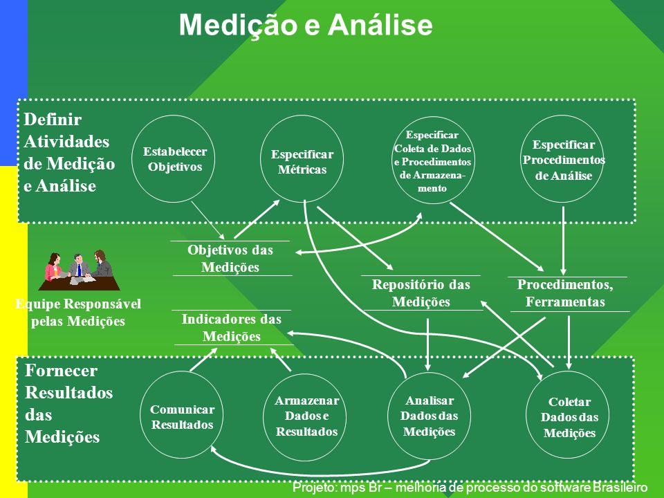 Projeto: mps Br – melhoria de processo do software Brasileiro Medição e Análise Objetivos das Medições Indicadores das Medições Repositório das Mediçõ