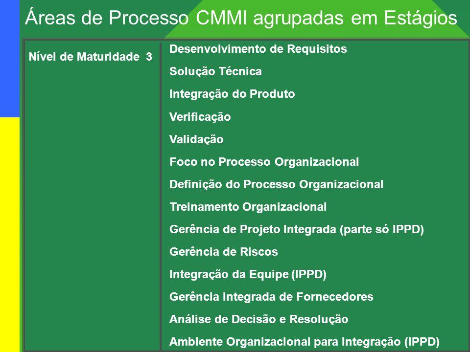Projeto: mps Br – melhoria de processo do software Brasileiro Nível de Maturidade 3 Desenvolvimento de Requisitos Solução Técnica Integração do Produt
