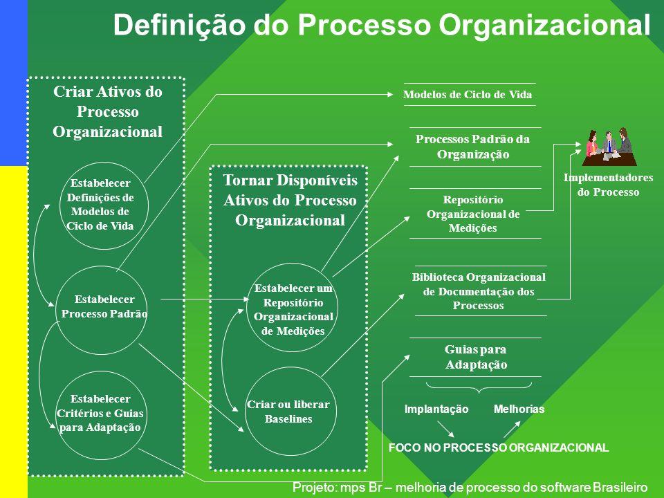 Projeto: mps Br – melhoria de processo do software Brasileiro Estabelecer Processo Padrão Estabelecer Critérios e Guias para Adaptação Estabelecer Def