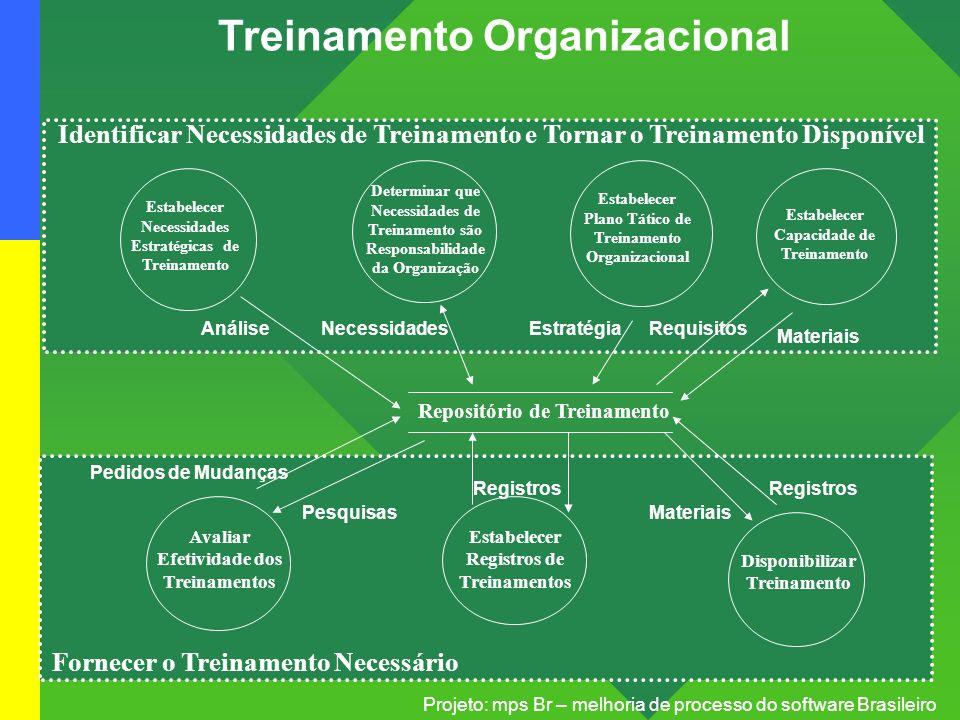 Projeto: mps Br – melhoria de processo do software Brasileiro Treinamento Organizacional Repositório de Treinamento Estabelecer Necessidades Estratégi