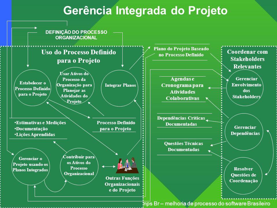 Projeto: mps Br – melhoria de processo do software Brasileiro Gerência Integrada do Projeto Plano do Projeto Baseado no Processo Definido Agendas e Cr