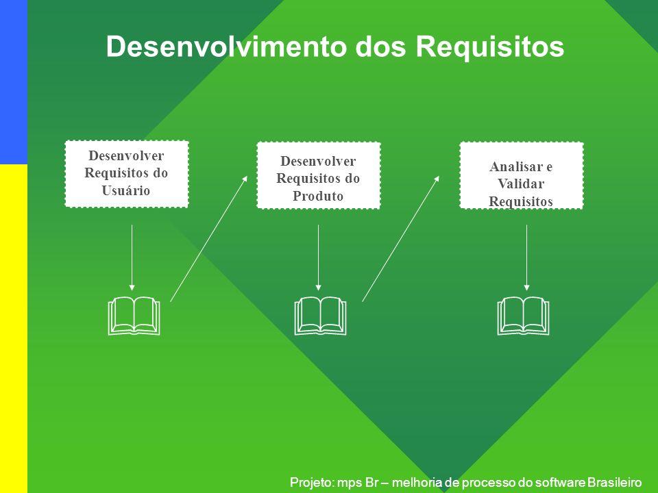Projeto: mps Br – melhoria de processo do software Brasileiro Desenvolver Requisitos do Usuário Analisar e Validar Requisitos Desenvolver Requisitos d