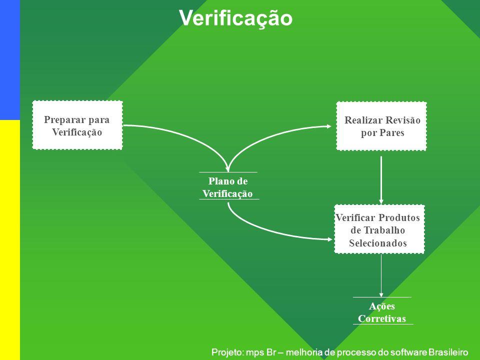 Projeto: mps Br – melhoria de processo do software Brasileiro Verificação Preparar para Verificação Realizar Revisão por Pares Verificar Produtos de T