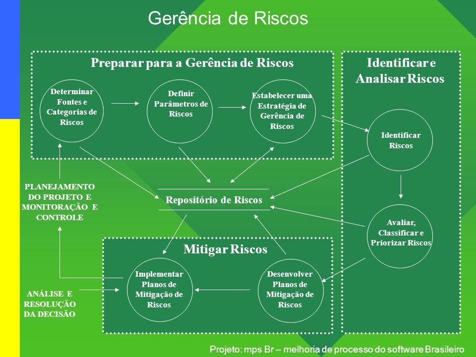 Projeto: mps Br – melhoria de processo do software Brasileiro Gerência de Riscos Estabelecer Baselines Identificar Riscos Avaliar, Classificar e Prior
