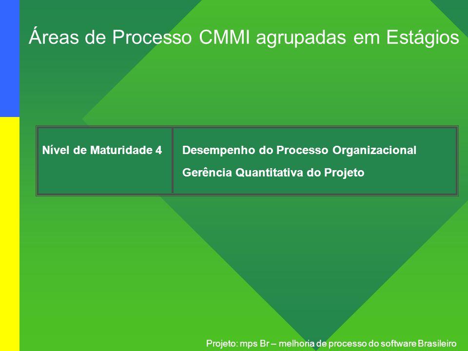 Projeto: mps Br – melhoria de processo do software Brasileiro Nível de Maturidade 4Desempenho do Processo Organizacional Gerência Quantitativa do Proj