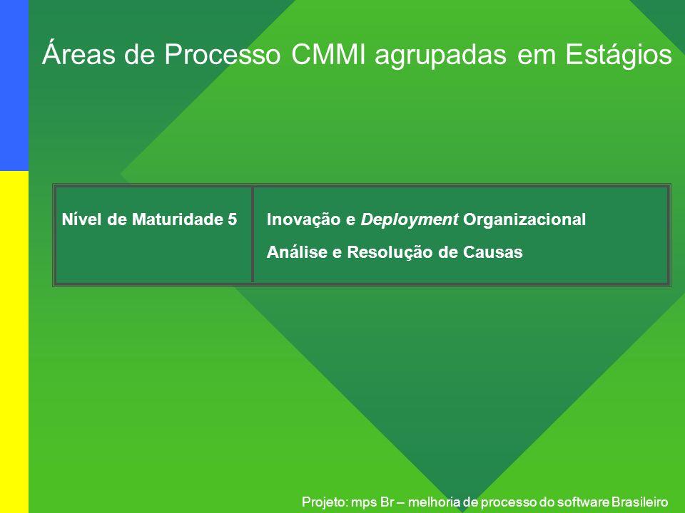 Projeto: mps Br – melhoria de processo do software Brasileiro Nível de Maturidade 5Inovação e Deployment Organizacional Análise e Resolução de Causas