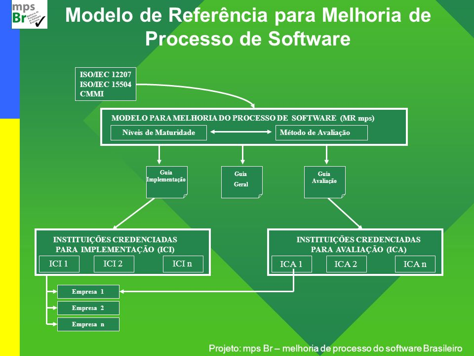 Projeto: mps Br – melhoria de processo do software Brasileiro Foco no Processo Organizacional Estabelecer Necessidades do Processo Organizacional Avaliar Processos da Organização Determinar Oportunidades de Melhoria no Processo Incorporar Experiências Relacionadas a Processo Implantar Processo e Assets Relacionados do Processo Implementar Planos de Ação do Processo Ativos do Processo (Revistos) Planejar e Implementar Atividades de Melhoria de Processos Identificar Melhorias no Processo da Organização Assets do Processo Implantáveis Experiências do Processo Plano de Ação do Processo Objetivos e Necessidades do Processo Achados e Graus Iniciativas de Melhoria Melhorias Selecionadas Estabelecer Planos de Ação do Processo Equipes Piloto
