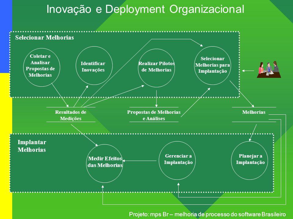 Projeto: mps Br – melhoria de processo do software Brasileiro Inovação e Deployment Organizacional Coletar e Analisar Propostas de Melhorias Identific