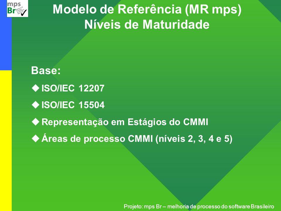 Projeto: mps Br – melhoria de processo do software Brasileiro Modelo de Referência (MR mps) Níveis de Maturidade Base: uISO/IEC 12207 uISO/IEC 15504 u