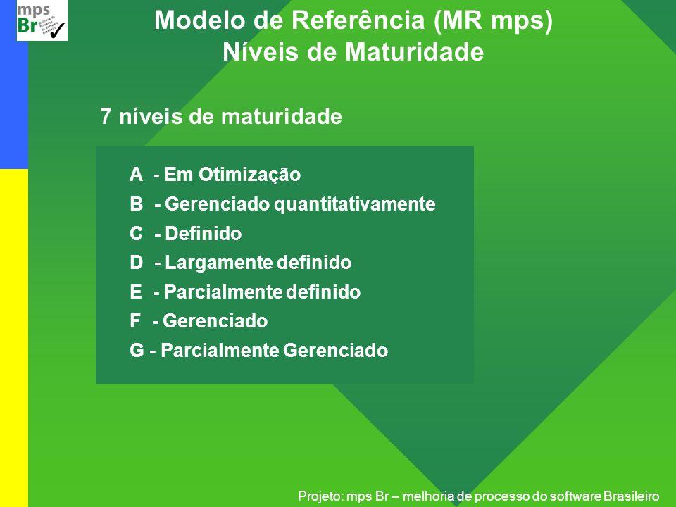 Projeto: mps Br – melhoria de processo do software Brasileiro Modelo de Referência (MR mps) Níveis de Maturidade 7 níveis de maturidade A - Em Otimiza