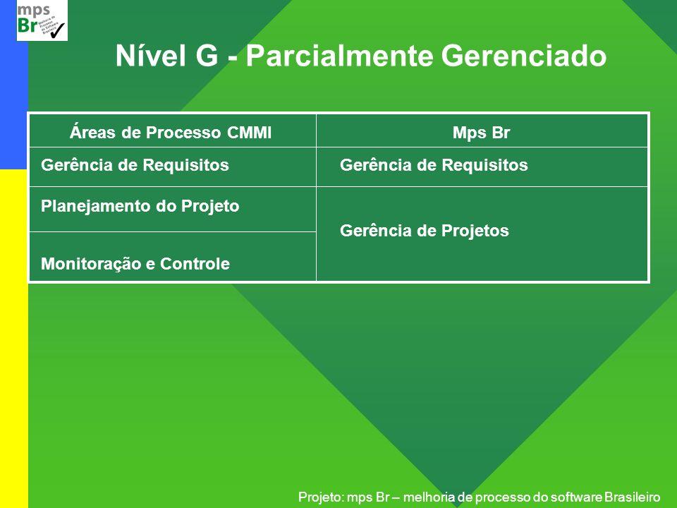 Projeto: mps Br – melhoria de processo do software Brasileiro Áreas de Processo CMMI Gerência de Requisitos Planejamento do Projeto Monitoração e Cont