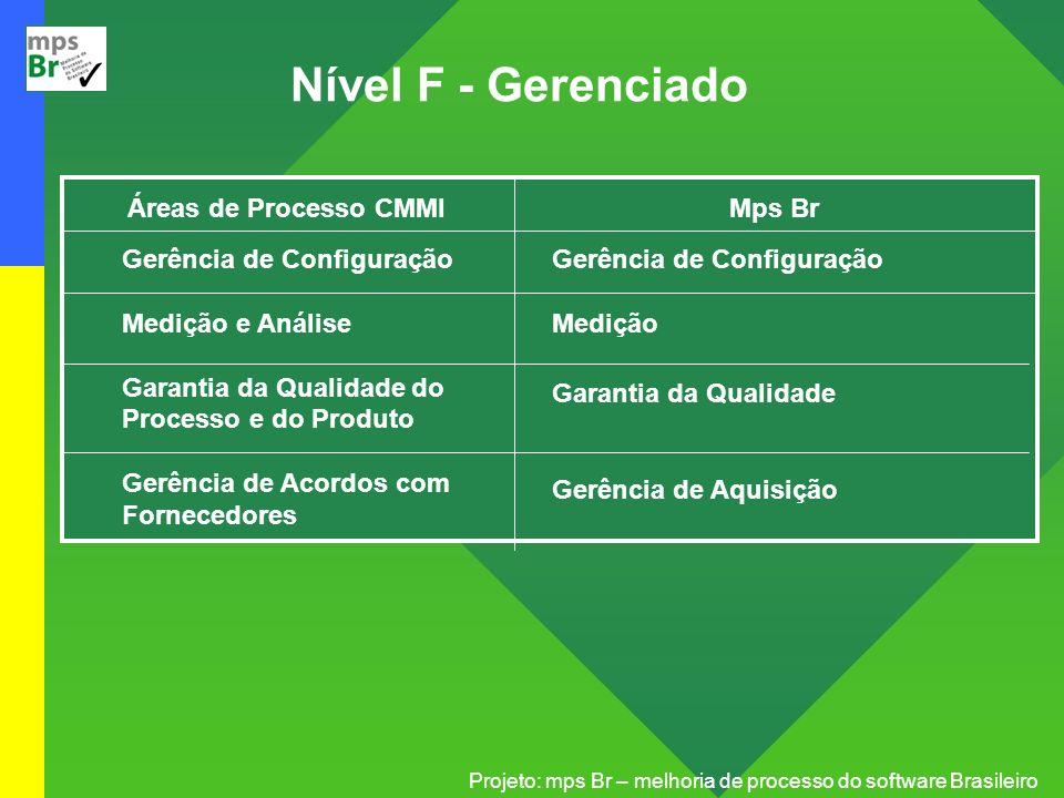 Projeto: mps Br – melhoria de processo do software Brasileiro Nível F - Gerenciado Áreas de Processo CMMI Gerência de Configuração Medição e Análise G