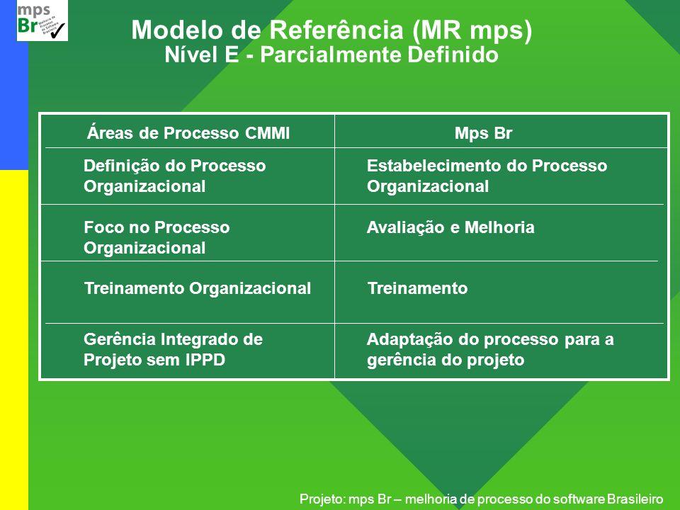Projeto: mps Br – melhoria de processo do software Brasileiro Modelo de Referência (MR mps) Nível E - Parcialmente Definido Áreas de Processo CMMI Def