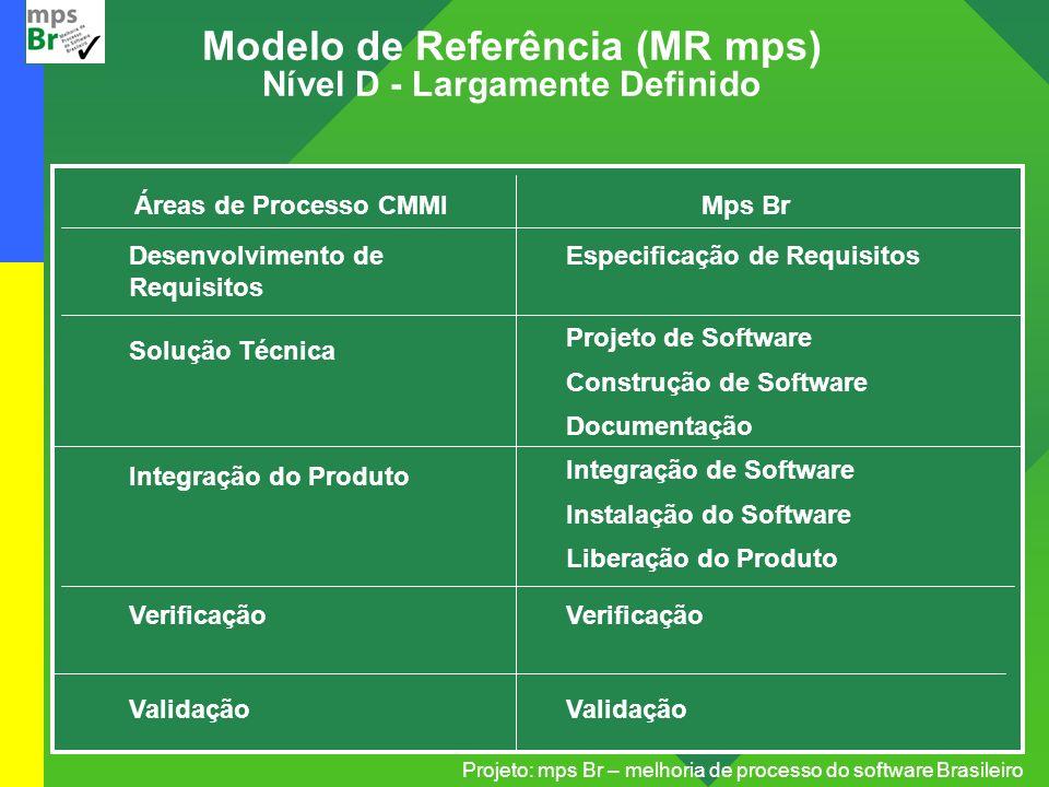 Projeto: mps Br – melhoria de processo do software Brasileiro Modelo de Referência (MR mps) Nível D - Largamente Definido Áreas de Processo CMMI Desen