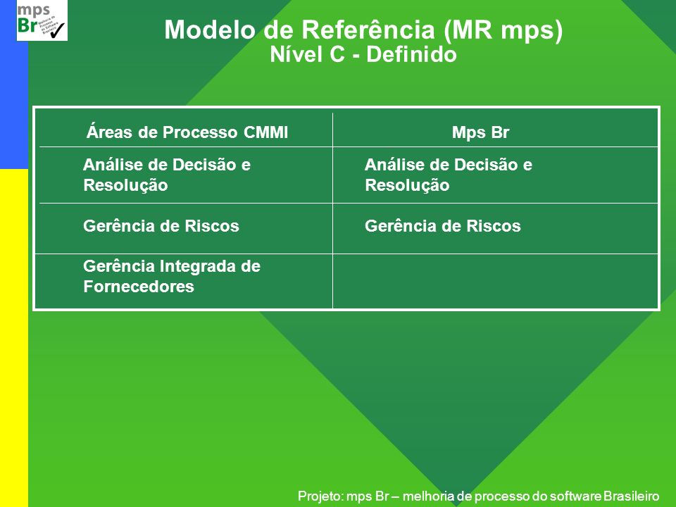 Projeto: mps Br – melhoria de processo do software Brasileiro Modelo de Referência (MR mps) Nível C - Definido Áreas de Processo CMMI Análise de Decis