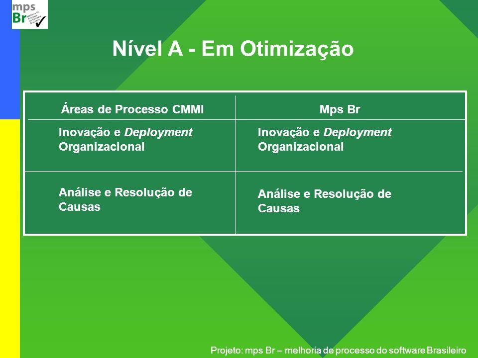 Projeto: mps Br – melhoria de processo do software Brasileiro Nível A - Em Otimização Áreas de Processo CMMI Inovação e Deployment Organizacional Anál