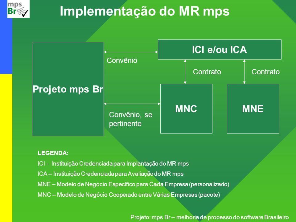Projeto: mps Br – melhoria de processo do software Brasileiro Implementação do MR mps Projeto mps Br ICI e/ou ICA MNEMNC Contrato Convênio Convênio, s