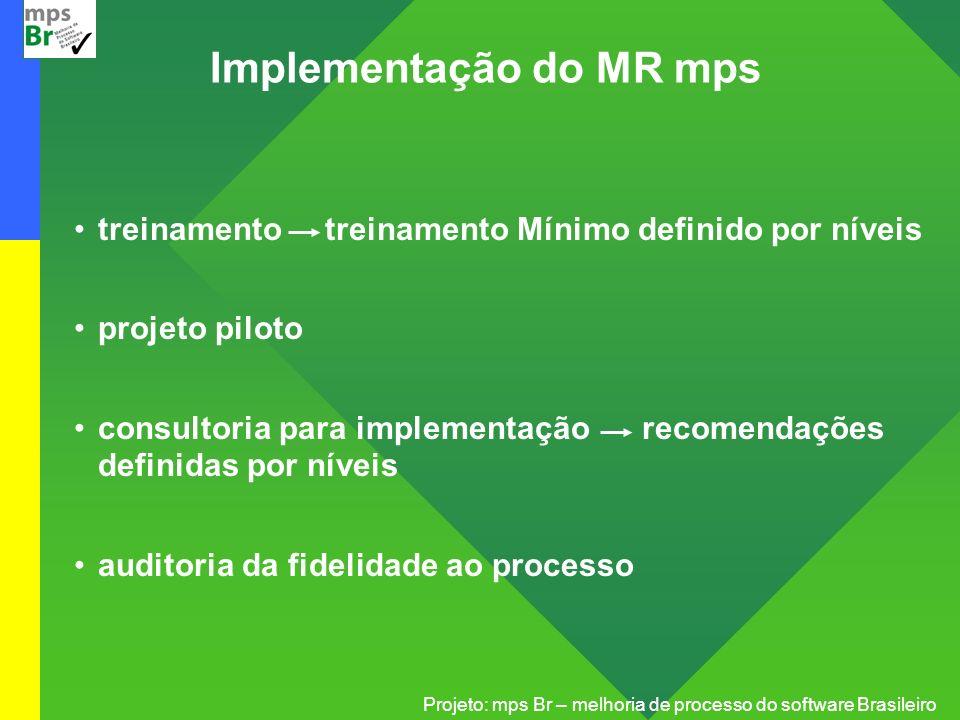 Projeto: mps Br – melhoria de processo do software Brasileiro Implementação do MR mps treinamento treinamento Mínimo definido por níveis projeto pilot