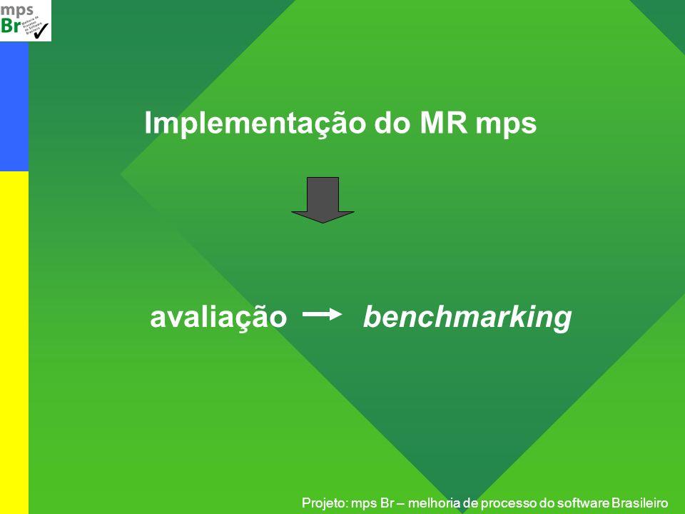 Projeto: mps Br – melhoria de processo do software Brasileiro Implementação do MR mps avaliação benchmarking