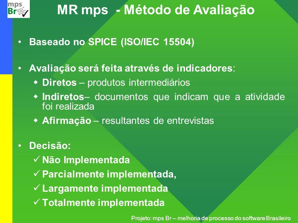 Projeto: mps Br – melhoria de processo do software Brasileiro Baseado no SPICE (ISO/IEC 15504) Avaliação será feita através de indicadores: Diretos –