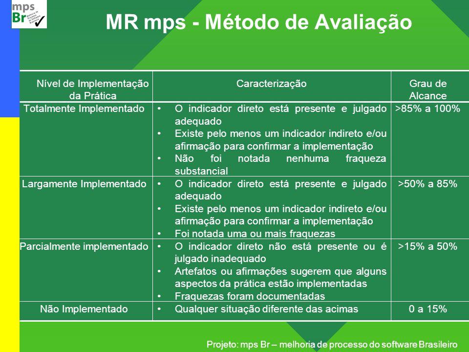 Projeto: mps Br – melhoria de processo do software Brasileiro MR mps - Método de Avaliação Nível de Implementação da Prática Totalmente Implementado L