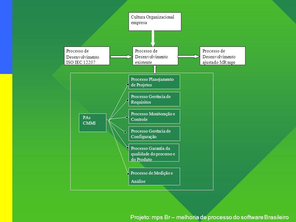 Projeto: mps Br – melhoria de processo do software Brasileiro Processo Planejamento de Projetos Processo de Desenvolvimento ISO/IEC 12207 Cultura Orga